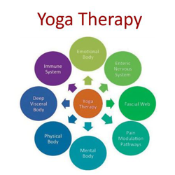 Yoga therapy  Clubhouse