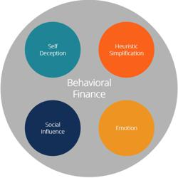 behavioural finance Clubhouse