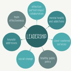 The Leadership Aattitude Clubhouse