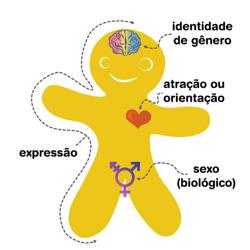 Sexualidade Brasil Clubhouse