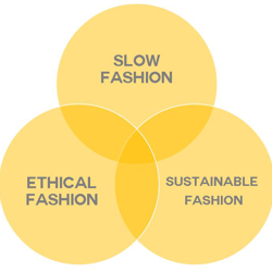 The Sustainable Fashion Clubhouse