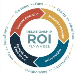 Relationship ROI   Clubhouse