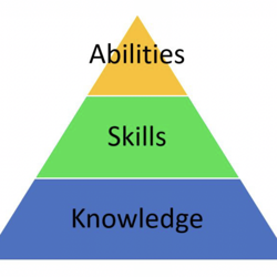 Knowledge & Skills Clubhouse