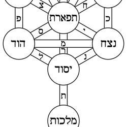 Kabbalah Clubhouse