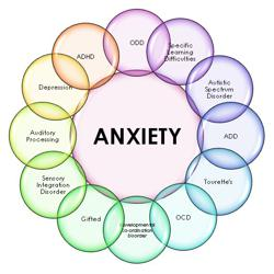 Anxiety  Clubhouse